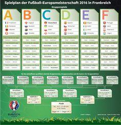 Alle Gruppen, alle Spiele, alle Orte der Fußball-Europameisterschaft 2016 in Frankreich auf einen Blick. Erschienen in der Berliner Morgenpost.