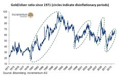 Gold/Silver Ratio Since 1971