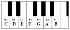 Cifrado Americano – Acordes – APRENDA PIANO EN 3 MESES Do Re Mi, Teach Yourself Piano, Music For Kids, Art Music, Sheet Music, Teaching, Bass, Google, Shirt