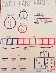 the classroom key part whole math anchor chart connecting addition and subtraction by curious first free worksheets for teachers Maths Guidés, Math Classroom, Fun Math, Teaching Math, Kindergarten Math, Math Activities, Eureka Math, Math Anchor Charts, Singapore Math