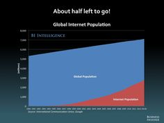 THE FUTURE OF DIGITAL: 2013 - Business Insider global internet population 전체 인구 대비 인터넷 인구