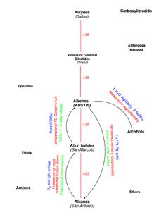 Roadmaps CH310N - 612x792 - gif Organic Chemistry Reactions, Carboxylic Acid, Amazing Facts, Online Images, College Life, Drugs, Fun Facts, Science, Chart