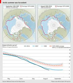 Arctic sea-ice coverage shrinks to its lowest recorded level