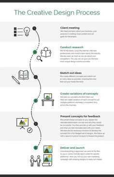Construct a visual design process with this Creative Design Process Infographic Template. Edit more process infographic templates on Venngage! Process Infographic, Timeline Infographic, Infographic Templates, Creative Infographic, Graphic Design Tips, Design Web, Creative Design, Layout Design, Logo Design Tips