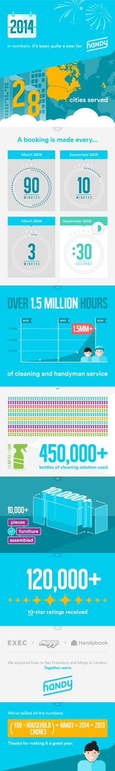 "Cleaning Business Today uses Handy as the benchmark of success in their article ""How do you stack up against Handy in 2014?"""
