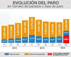 Evolución del paro en España. Número de parados y tasa de paro desde 2012 hasta 2014. El paro en España con el gobierno del PP en 07-2014 fue de 5.622.900 parados el 24,47% después del cambio del método estadístico de la EPA por el PP para falsear los datos.