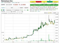 http://seekingalpha.com/instablog/523126-market-trend-signal/2802753-senomyx-inc-snmx
