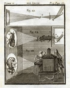 This illustration shows the principlesof a camera obscura and how it works with a lens and mirror. This is compared to the properties of the eye.