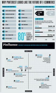 Fast Company Pinterest Infographics #socialmedia #infographics