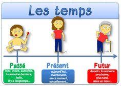 Les temps: passé, présent, futur.