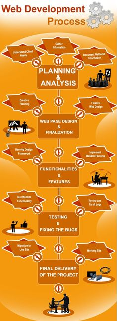 #Web Development process needs to be managed carefully so that a website can be launched successfully. Many successful Web Design firms are able to deliver projects with high quality and within the promised timeline and budget by following these steps. visit now:- www.keitron.com