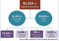 First steps: E-commerce in India
