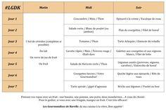 Rééquilibrage alimentaire : exemple de menus pour 7 jours