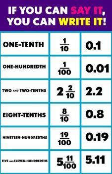 fractions decimals and percents chart school math fractions rh pinterest com
