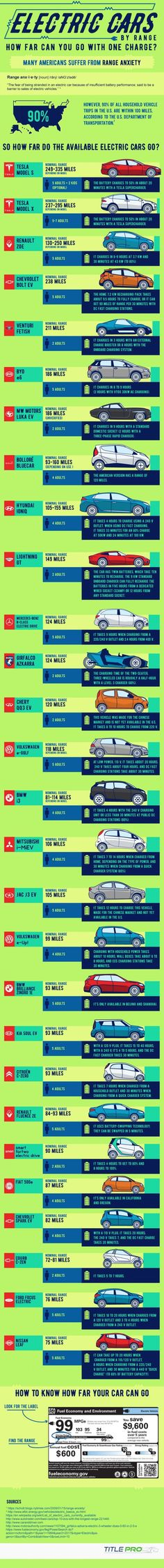 Infographic: Electric Cars by Range