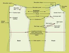 Fitting an Armhole (excellent diagrams, pics and explanations) || Threads Magazine