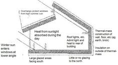 Passive solar design principle. Double-pitched shed roof with clerestory windows.