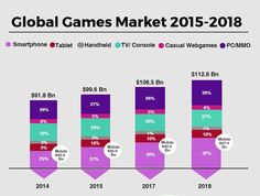 No other market has evolved as fast as the Games Market during the past 5 years. The industry is faced with Challenges and opportunities across the Globe and it is expected to increase with time. Game Development Company, Challenges And Opportunities, 5 Years, Globe, The Past, Marketing, Games, Speech Balloon, Gaming