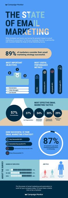 the-state-of-email-marketing-infographic - Email Marketing - Start your email marketing Now. - the-state-of-email-marketing-infographic Marketing Report, Email Marketing Campaign, Email Marketing Strategy, Marketing Tactics, Marketing Automation, Online Marketing, Inbound Marketing, Affiliate Marketing, Entrepreneur