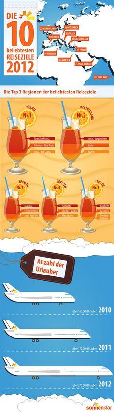 Infografik beliebteste Reiseziele 2012