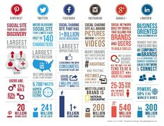 Social Media Comparison Chart via https://leveragenewagemedia.com/blog/wp-content/uploads/2013/12/Social-infographic_2014.png