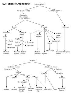 relationship of ugaritic to hebrew - Google Search