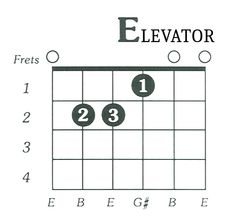 Easy and quick tips on how to read guitar chord charts. Improve fingering on your acoustic guitar with our diagrams and tips for beginners. Become better guitar player faster by mastering chords. Free Guitar Chords, Acoustic Guitar Chords, Guitar Tabs Songs, Guitar Chords Beginner, Easy Guitar Songs, Guitar For Beginners, Guitar Notes Chart, Guitar Scales Charts, Guitar Chord Chart