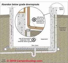 Resultado De Imagen Para Burying Downspout To Gutter Downspout Prevent Basement Flooding Gutter