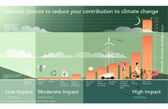 Ways to reduce one's carbon footprint