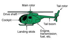 9 Best Helicopters images in 2011 | Helicopters, Choppers, Plane
