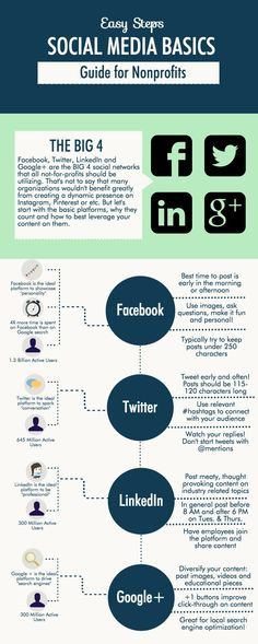 Feeling confused or overwhelmed by social media? This easy infographic outlines the basics you need to know to make your nonprofit social media savvy. Executive Search, Strategic Planning, Outlines, Non Profit, Confused, Need To Know, Charity, Infographic, Social Media
