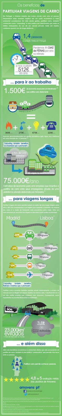 Infográfico com os benefícios de partilhar viagens de carro http://pt.amovens.com/pt/beneficios-partilhar-carro (carpooling)