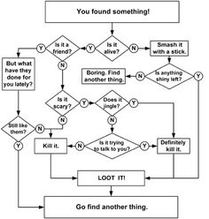 Dungeons and Dragons made simple.