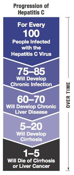 Progression of Hepatitis C