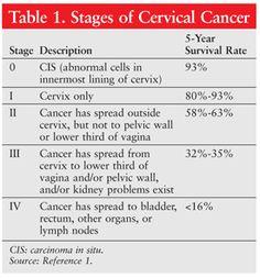 Table 1. Stages of Cervical Cancer USPharmacist.com > Cervical Cancer: A Review