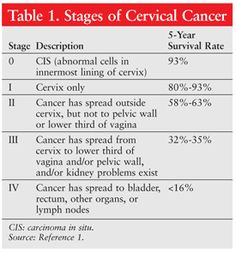 literature review on cervical cancer screening