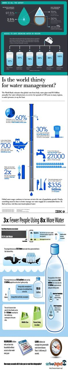 The world is thirsty:    Water infograph from internet contributors Save the water global safe water stats