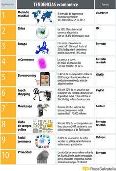 Tendencias eCommerce 2012