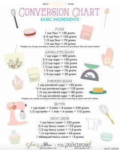 ingredient conversion chart