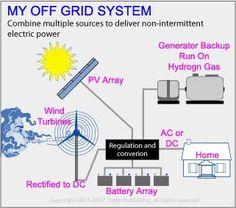 Build Windmill Wind Turbine DIY Free Energy Forever' | eBay