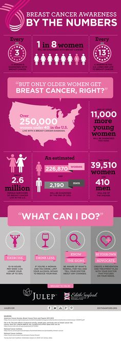 Share with your girlfriends, because together we can make a difference in breast cancer prevention. SHARE ON!