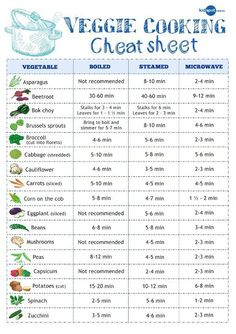 Veggie cooking cheat sheet. Print this and put it on the fridge for a quick reference