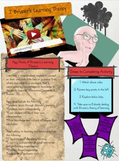 For this asynchronous online lesson, the Jerome Bruner group created a Glogster that featured instructions and content outlining this learning theory. They used a combination of text, images, weblinks, and videos to appeal to different types of learners.