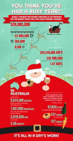 Yell Creative Christmas card Infographic describing the busiest day of the year for Santa (Father Christmas). He's one busy man!