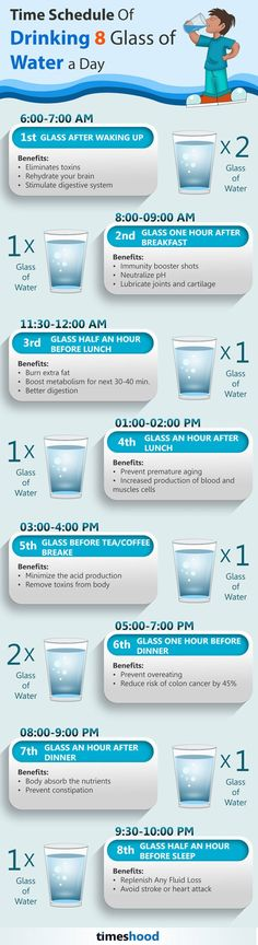 8 Best Time To Drink Water When Your Body Need It Most [Infographic]