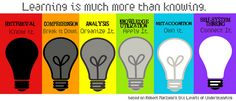 Learning is much more than knowing. Higher Order thinking by Marzano Classroom Posters, Art Classroom, Future Classroom, Classroom Organization, Classroom Management, Classroom Ideas, Marzano, Teaching Strategies, Teaching Tips