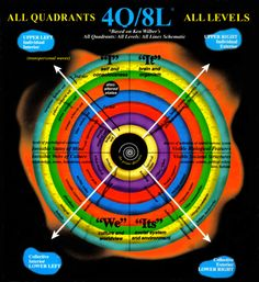 Spiral Dynamics - Ken Wilber's four quadrants