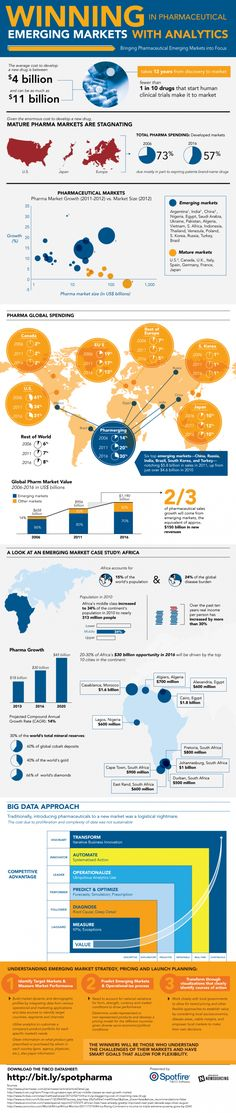 Rule Pharmaceutical Emerging Markets With Data [Infographic] - http://infotainmentnews.net/2013/07/30/rule-pharmaceutical-emerging-markets-data-infographic/
