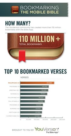 Top 10 bookmarked verses of the Bible (infographic by YouVersion)