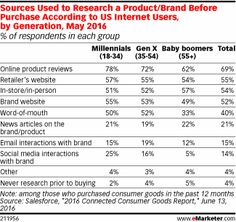 US Millennial Shoppers 2017: How a Digitally Native Generation Is Changing Retail - eMarketer